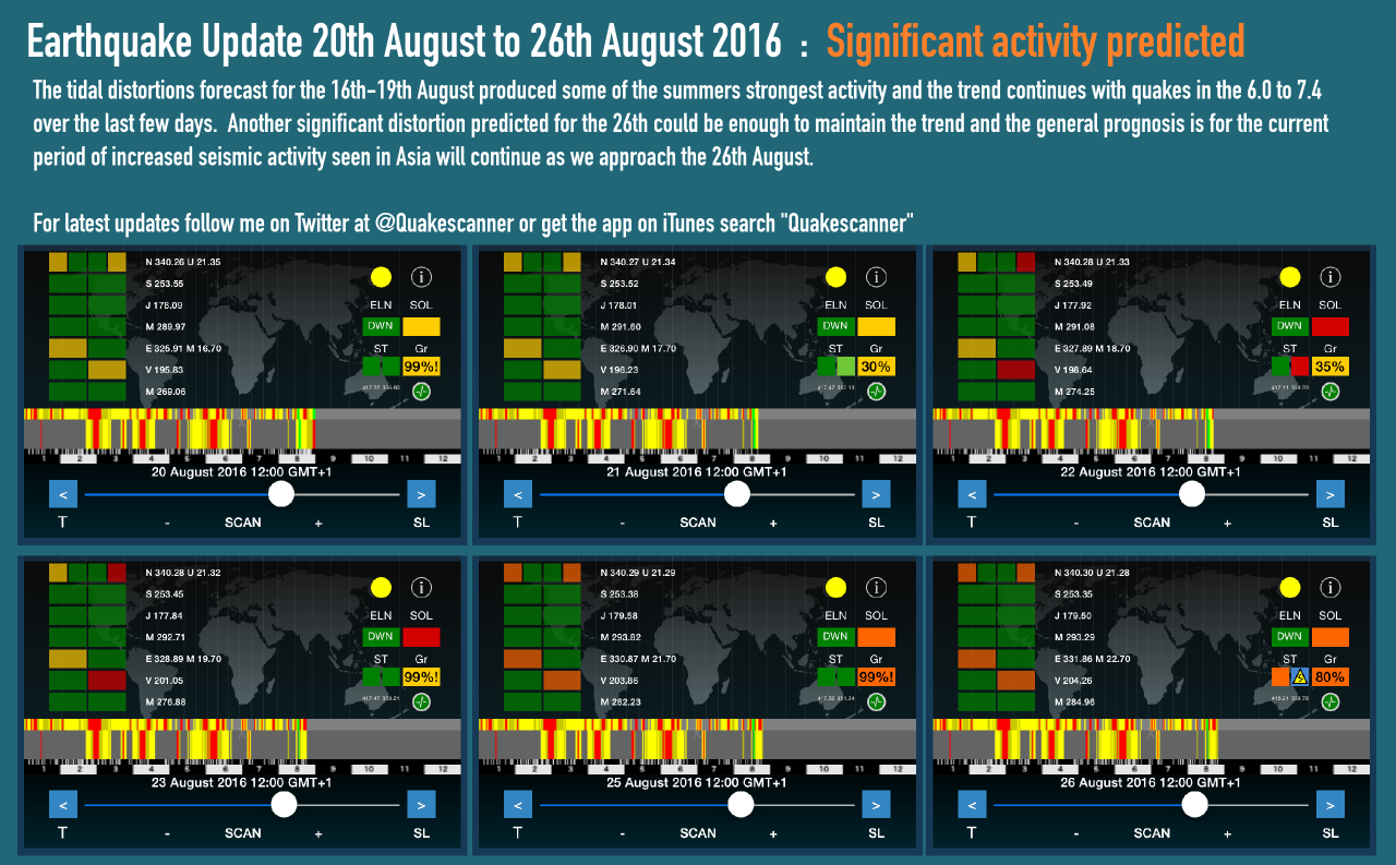 High risk of increased earthquake activity on the run up to 26 August 2016
