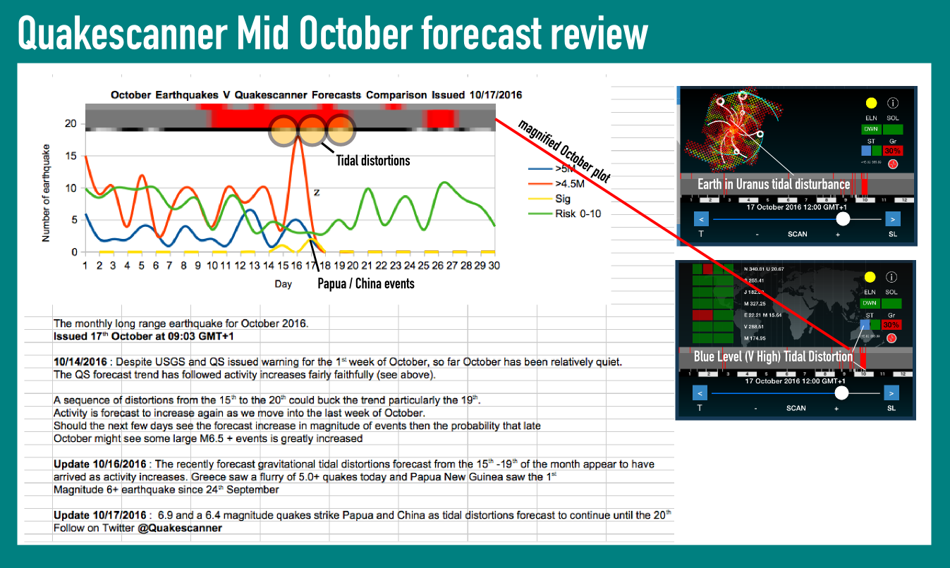 October Long Range Earthquake Forecast
