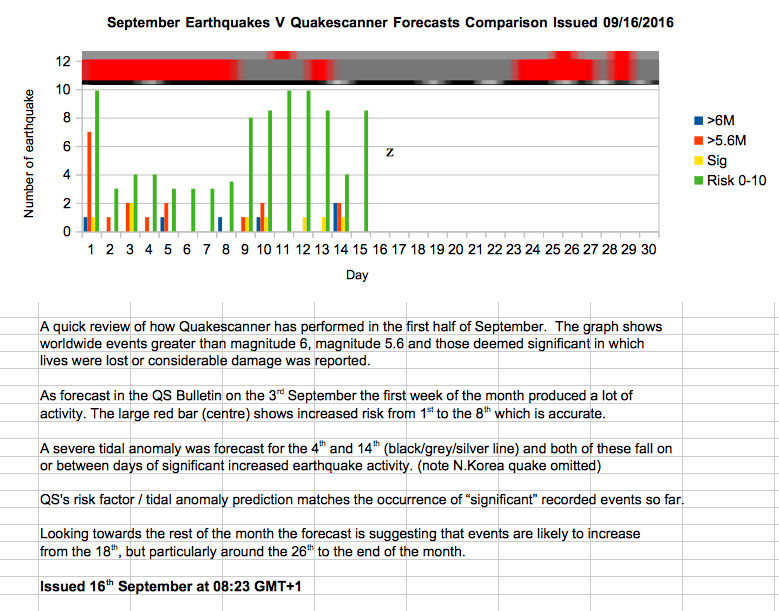 September Long Range Earthquake Forecast