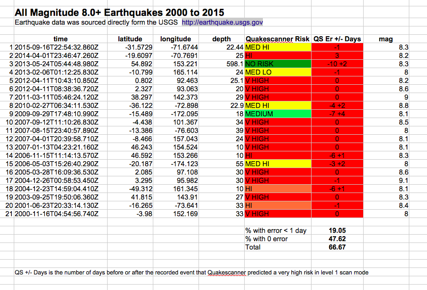 All magnitude 8 M8 earthquakes since 2000 to 2015