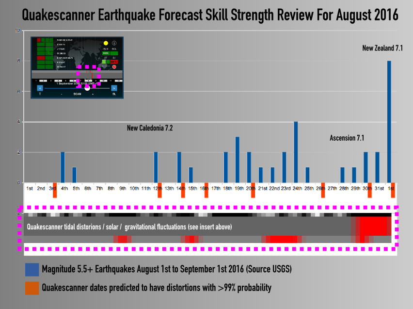 August earthquake forecast performance
