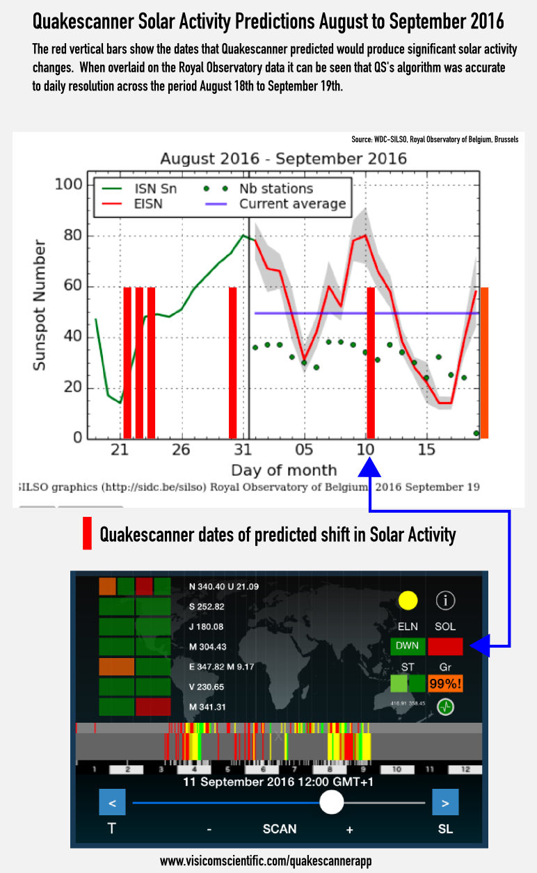 Solar activity August 2016