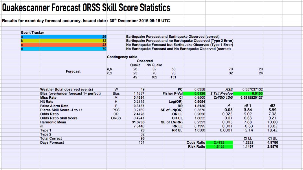 ORSS Skill Score