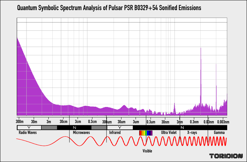 PSR B0329+54 Spectrum Analysis Gamma Rays